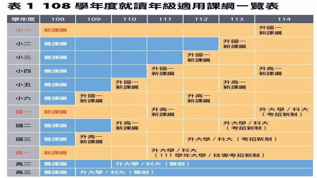 民調:108新教育課綱 僅一成五民眾有信心